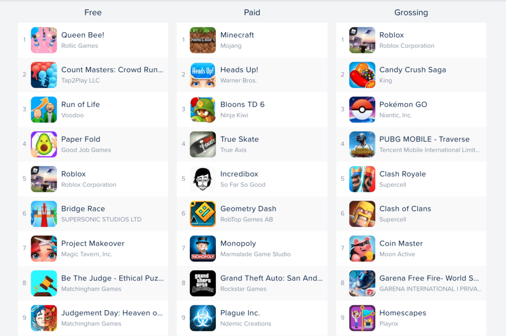 APP Annie Top Game Ranking